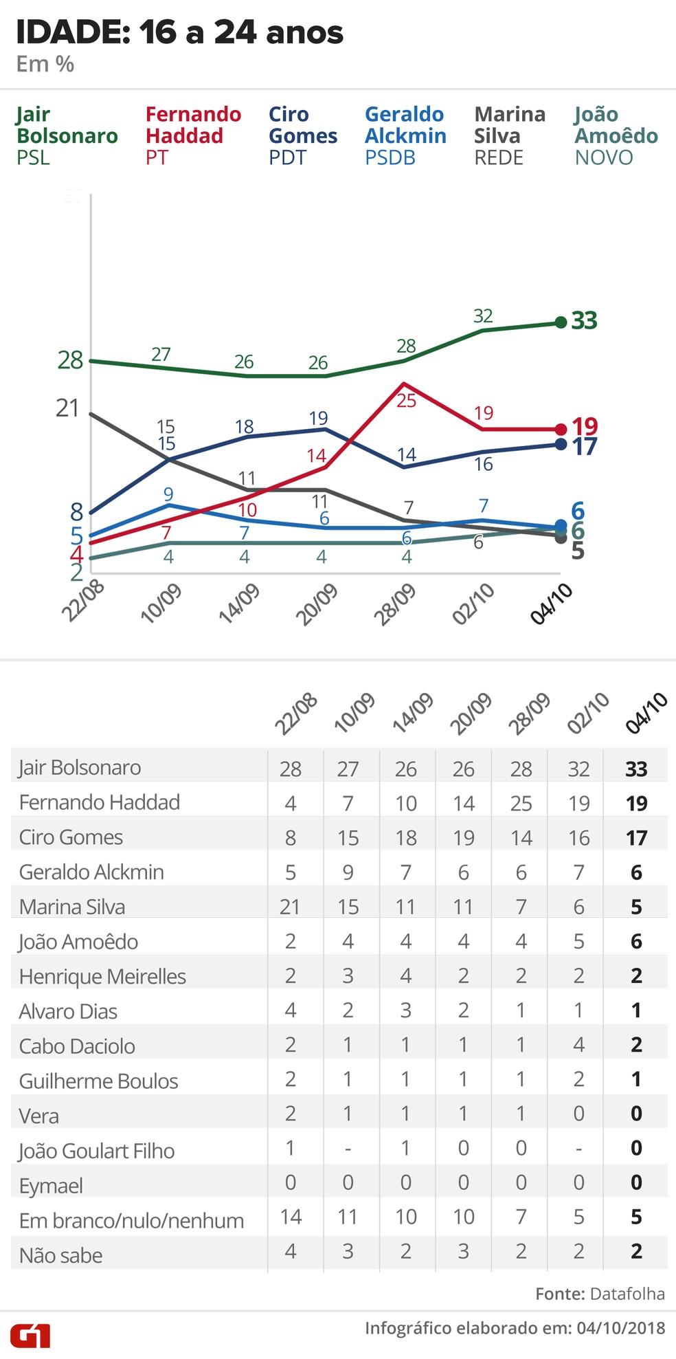 Pesquisa Datafolha - 4 de outubro - intenção de voto por segmentos - idade: 16 a 24 anos — Foto: Arte/G1