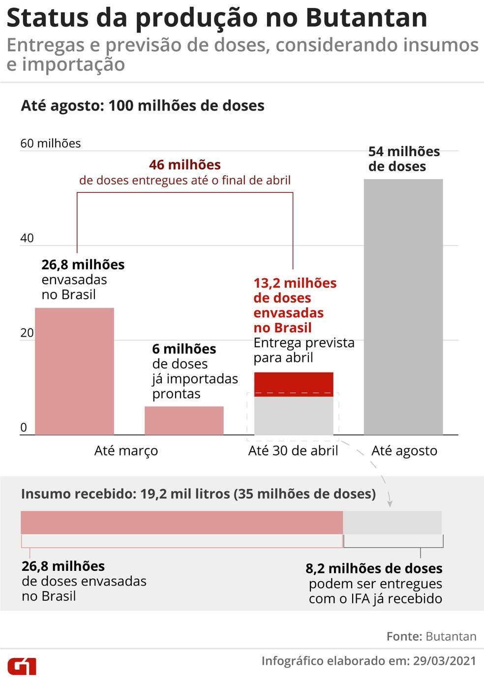 Status da produção da vacina no Butantan — Foto: Arte/G1