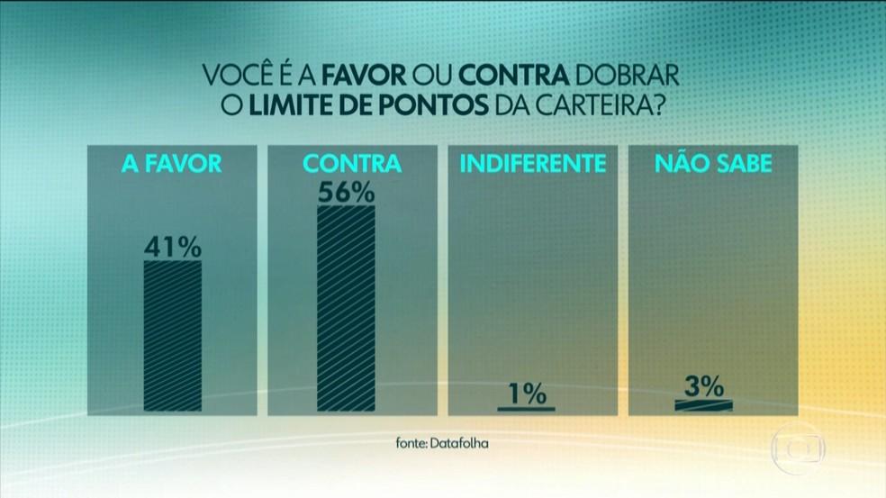 56% dos entrevistados é contra e 41%, a favor de dobrar o limite de pontos na CNH, diz Datafolha — Foto: Reprodução/Jornal Hoje