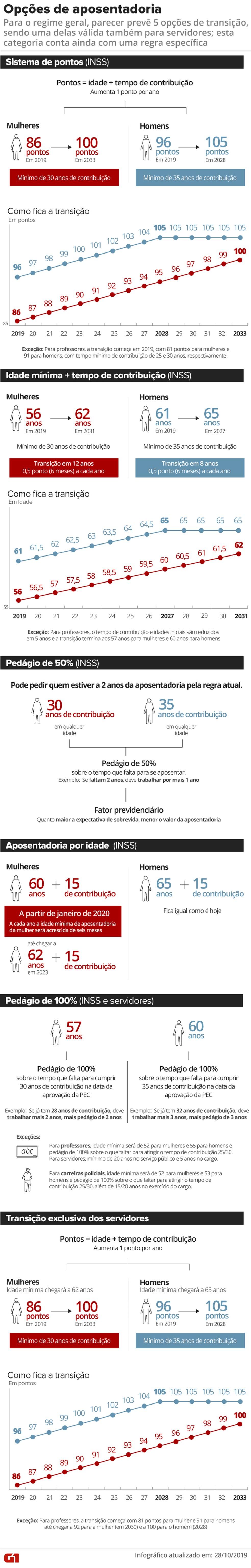 Regras de transição previstas na reforma para quem já trabalha — Foto: Infografia G1