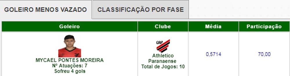 Goleiro Mycael em atuação no Campeonato Paranaense  (Foto:  Divulgação/Federação PR)