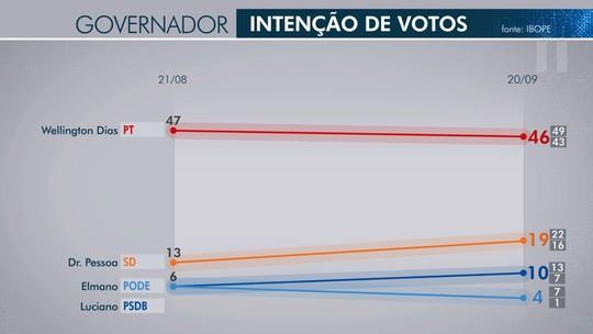 Pesquisa Ibope no Piauí: Wellington Dias, 46%; Dr. Pessoa, 19%