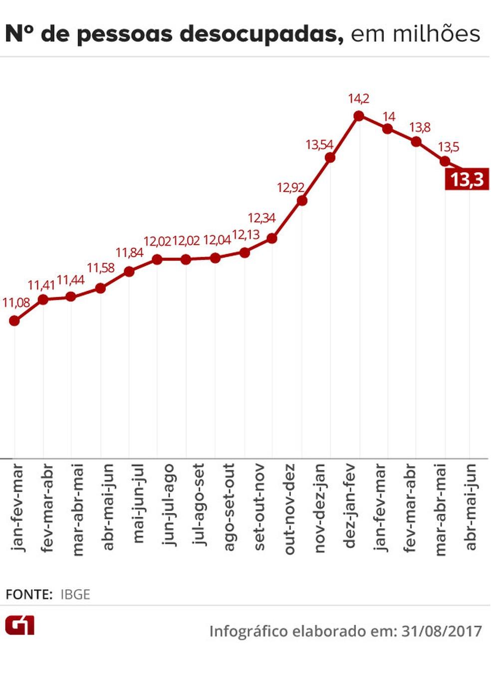 Número de desocupados no trimestre terminado em julho (Foto: Editoria de Arte/G1)