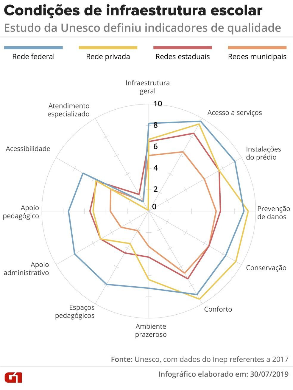 Estudo da Unesco definiu indicadores de qualidade — Foto: Juliane Monteiro/G1