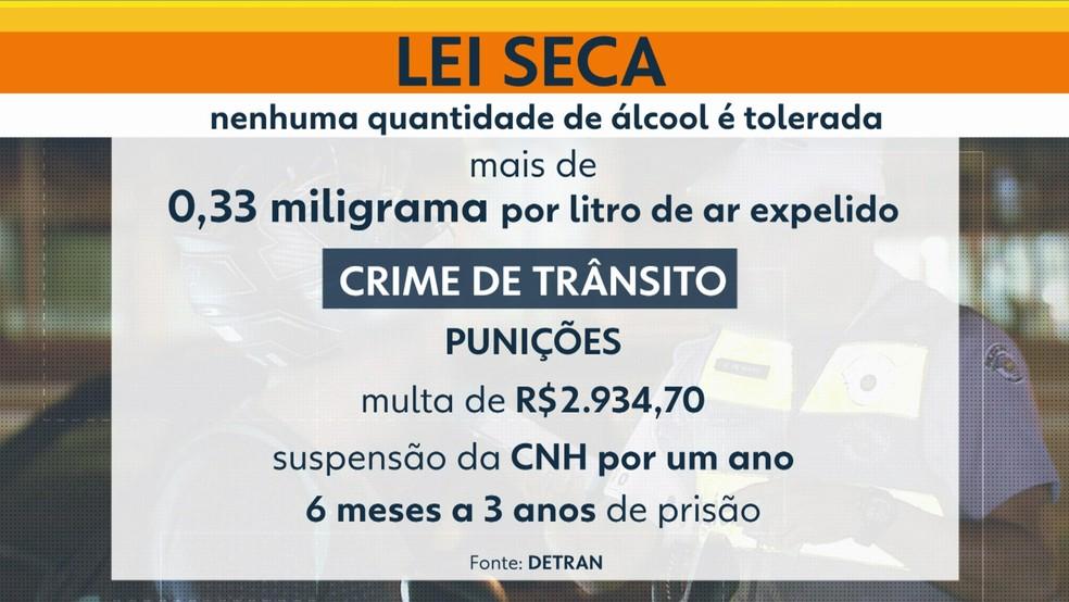 Lei Seca não tolera nenhuma quantidade de álcool — Foto: Reprodução/TV Globo