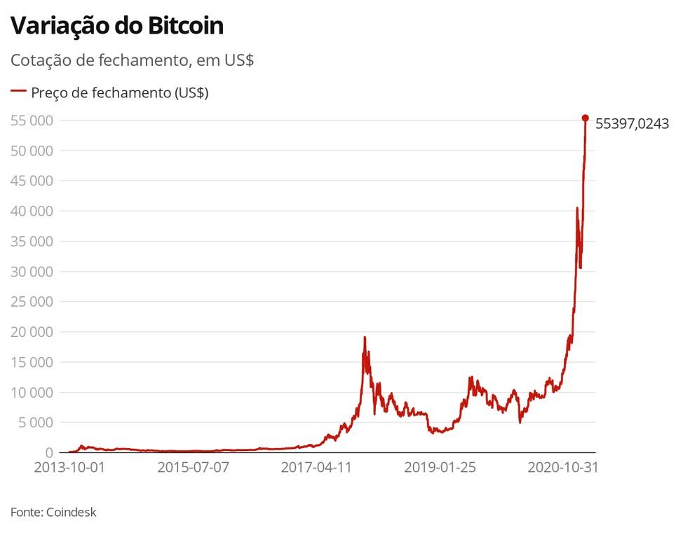 Variação do bitcoin — Foto: G1
