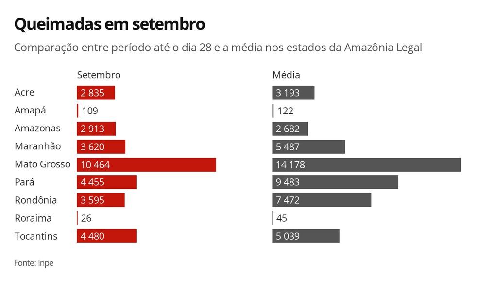 Queimadas em setembro nos estados da Amazônia Legal — Foto: Arte/G1