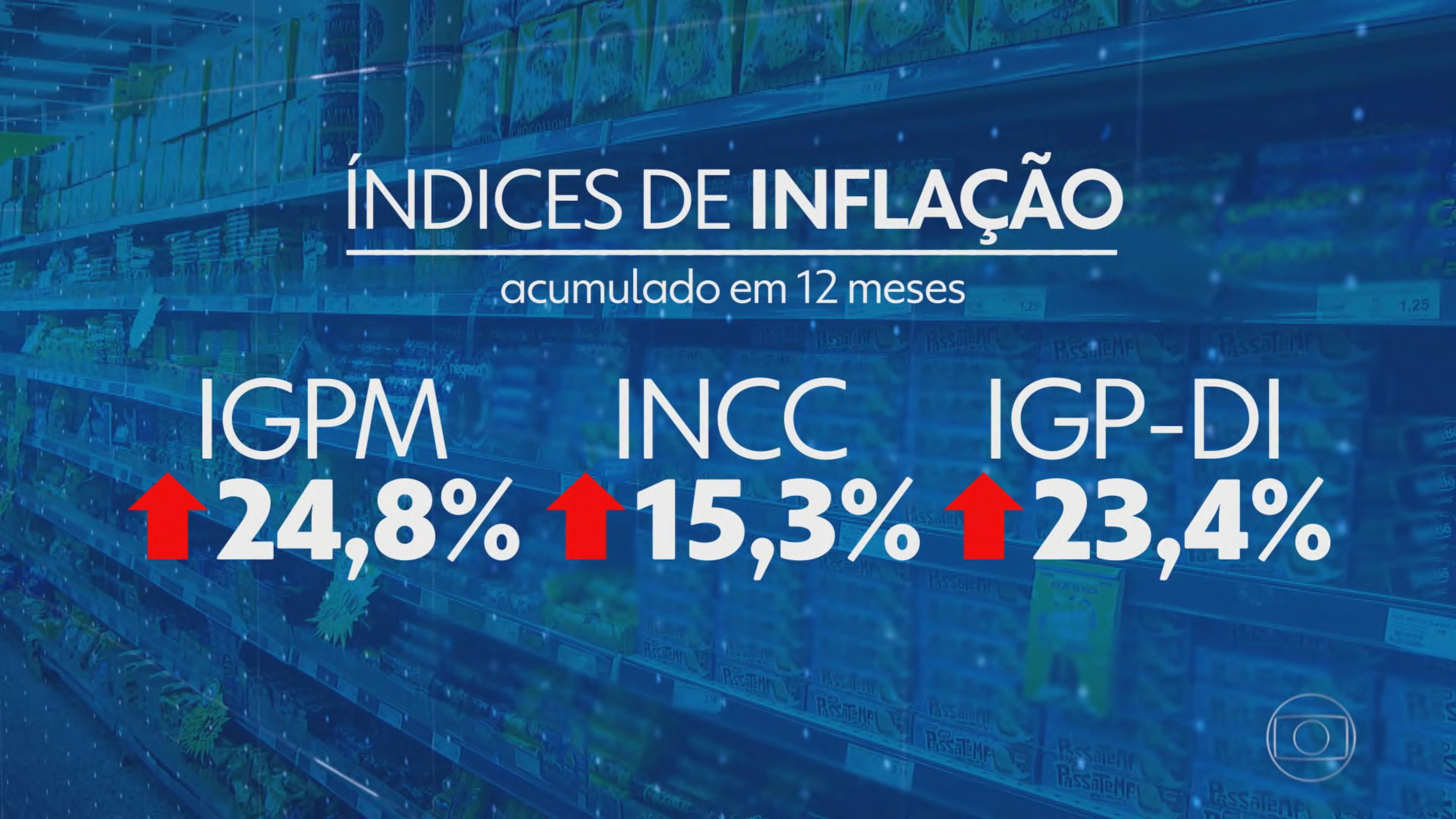 Prévia da inflação de outubro atinge maior índice para o mês desde 1995