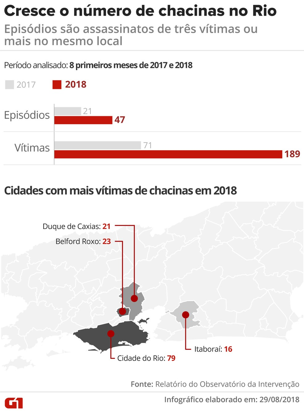 Cresce o número de chacinas no Rio (Foto: Reprodução / Tv Globo)