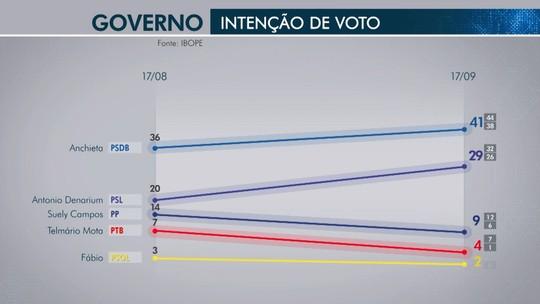 Pesquisa Ibope em Roraima: Anchieta, 41%; Antônio Denarium, 29%