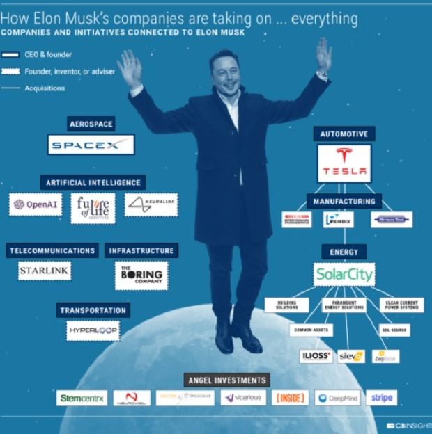 As empresas de Elon Musk, levantamento do CB Insights (Foto: CB Insights)