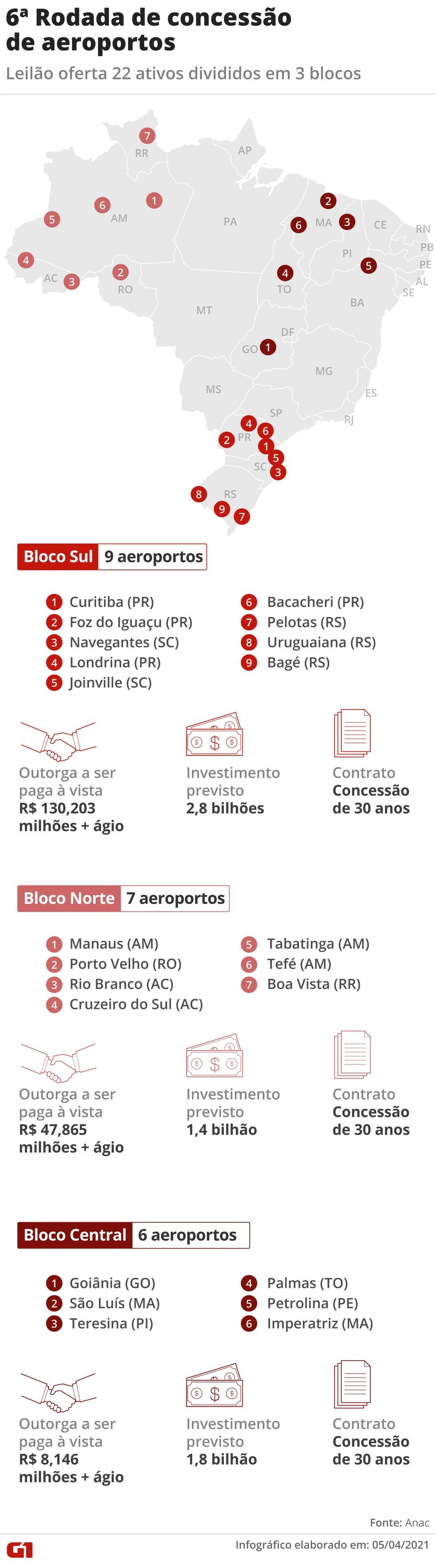 6ª Rodada de concessão de aeroportos — Foto: Arte G1