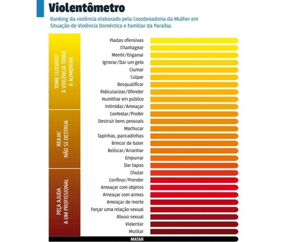 Painel aponta as formas de violência doméstica (Foto: TJPB/Reprodução)