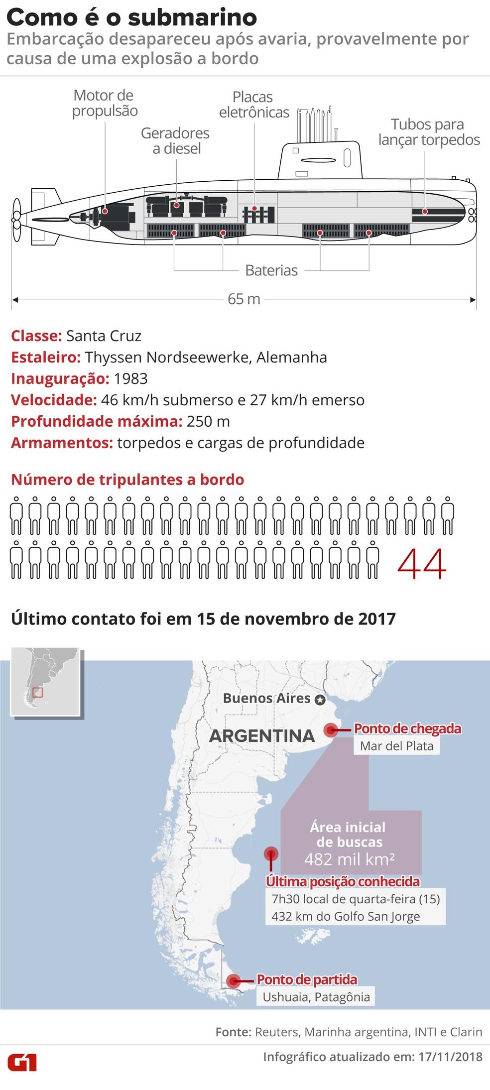 Como é o submarino — Foto: Infografia: Juliane Souza/G1