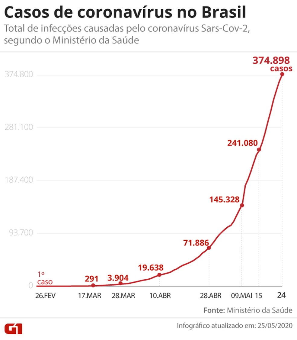 Casos de coronavírus no Brasil em 25 de maio — Foto: G1