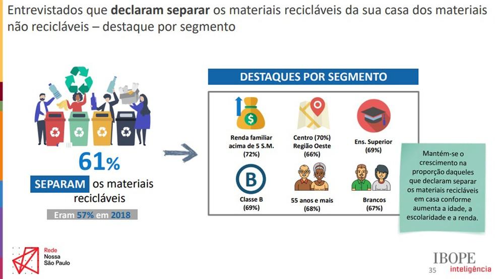 Cresceu de 57% em 2018 para 61% em 2019 o percentual de entrevistados que declaram separar os materiais recicláveis. Imagem: Divulgação/Rede Nossa São Paulo