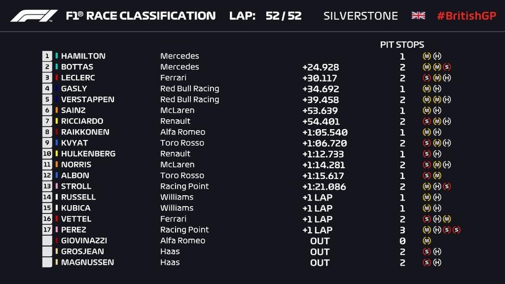 Resultado do GP da Inglaterra de Fórmula 1 — Foto: Reprodução/FOM