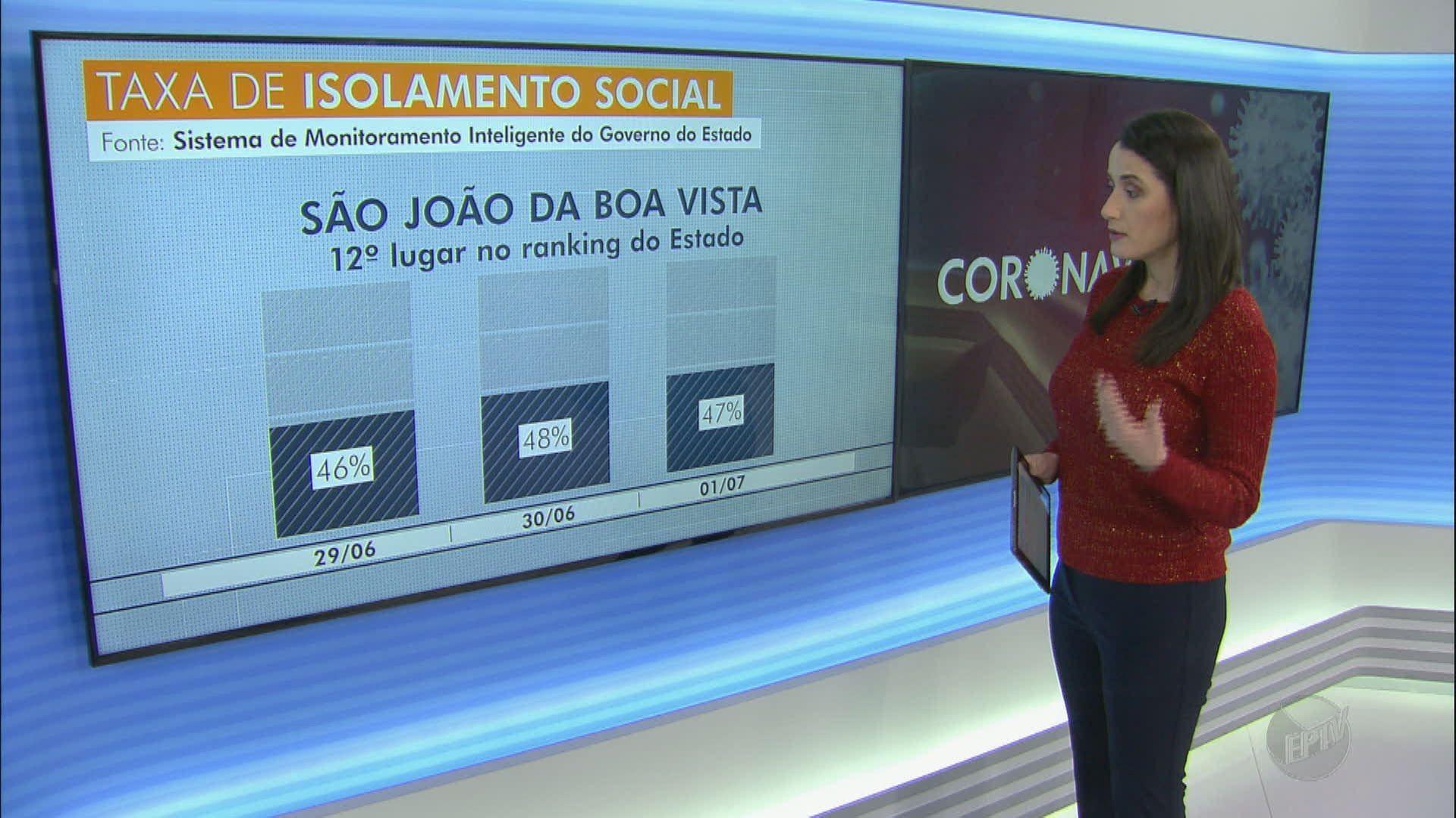VÍDEOS: EPTV1 São Carlos e região, 3 de julho de 2020