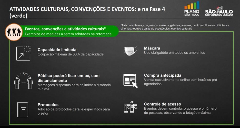 Protocolo do Plano São Paulo para realização de grandes eventos em regiões classificadas na Fase 4 (verde), divulgado nesta sexta (3) — Foto: Divulgação/Governo do estado