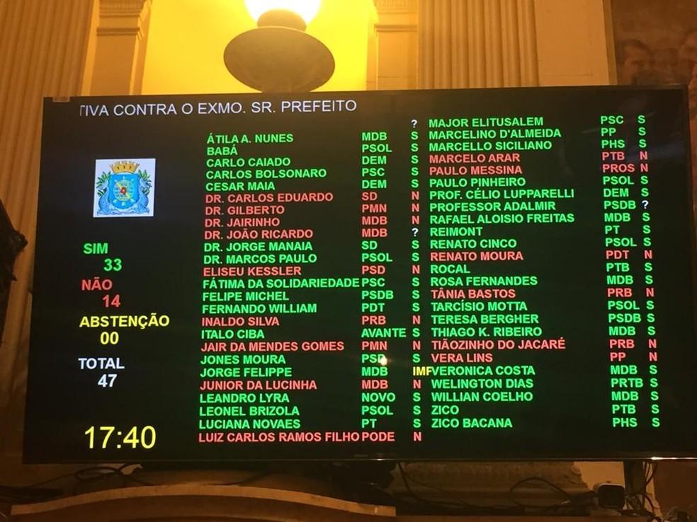 Por 35 a 14 votos, os vereadores aprovaram a abertura do processo de impeachment; 2 parlamentares deram seus votos nominalmente e não foi computado no painel — Foto: Reprodução/Twitter/@camarario