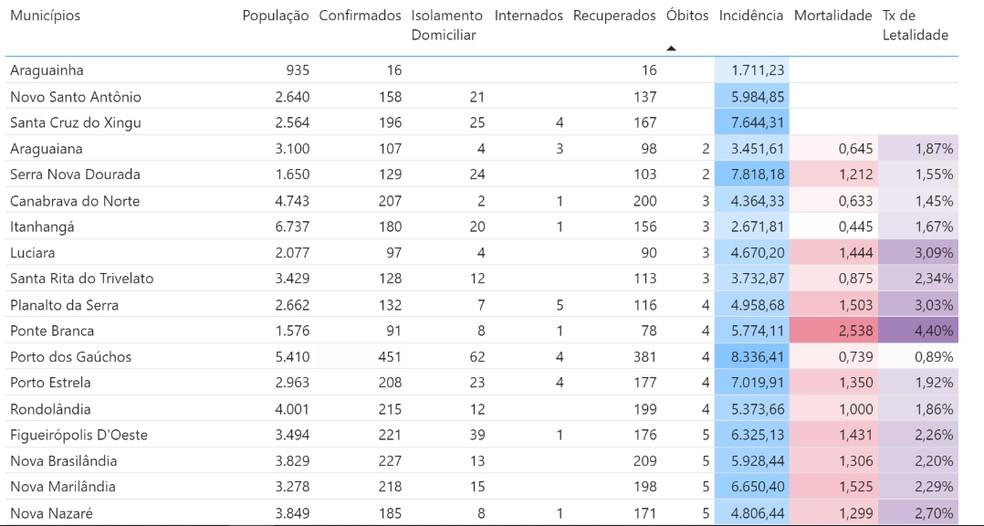 Municípios com menor número de mortes por Covid-19 em MT — Foto: Reprodução/SES-MT