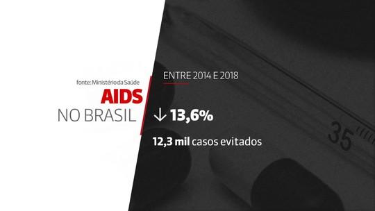 Ministério da Saúde: 135 mil pessoas vivem com aids no brasil e não sabem