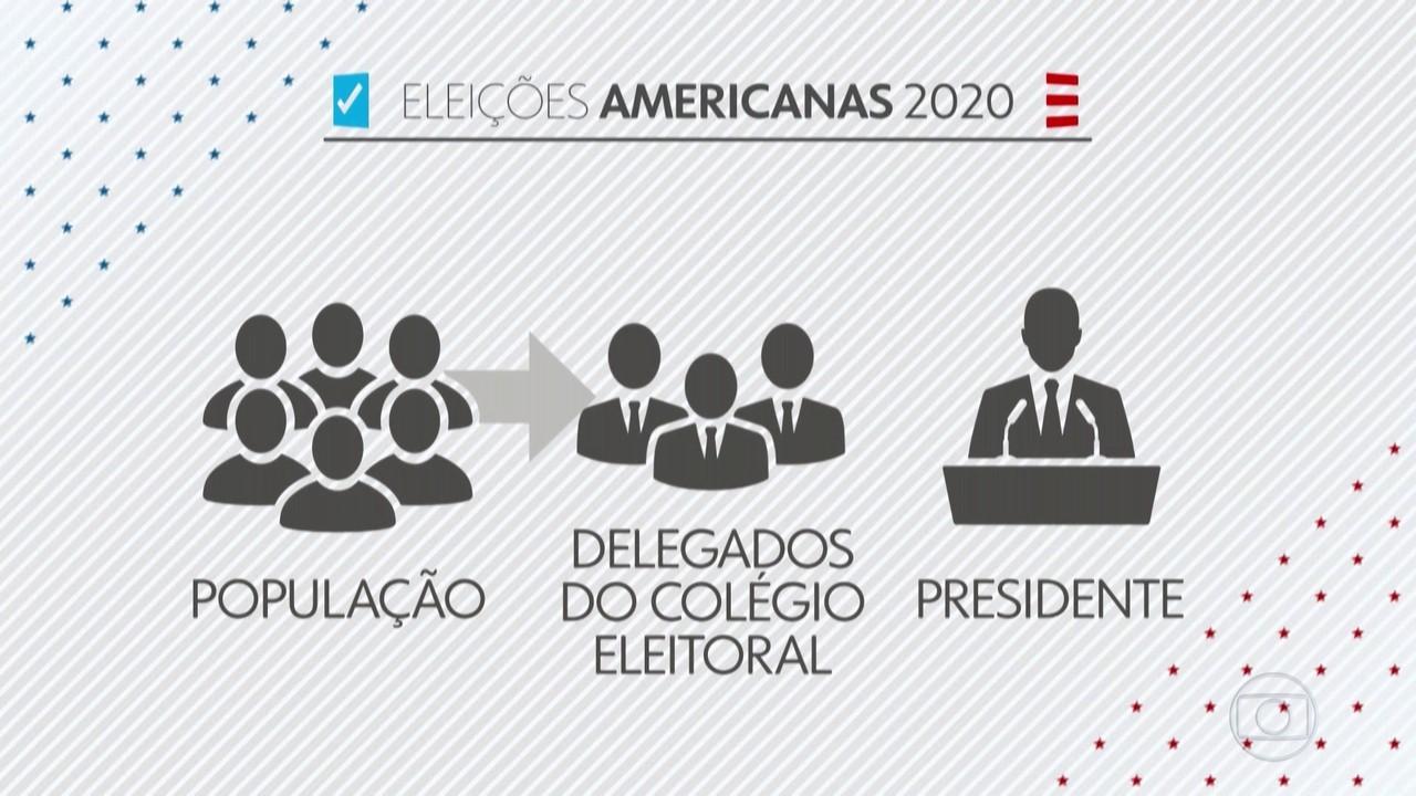 Sistema eleitoral dos EUA tem características que podem retardar resultado da eleição