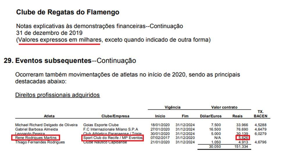 Vale ressaltar que os valores no balanço financeiro do Flamengo estão expressos em milhares — Foto: Reprodução / Demonstração financeira do Flamengo
