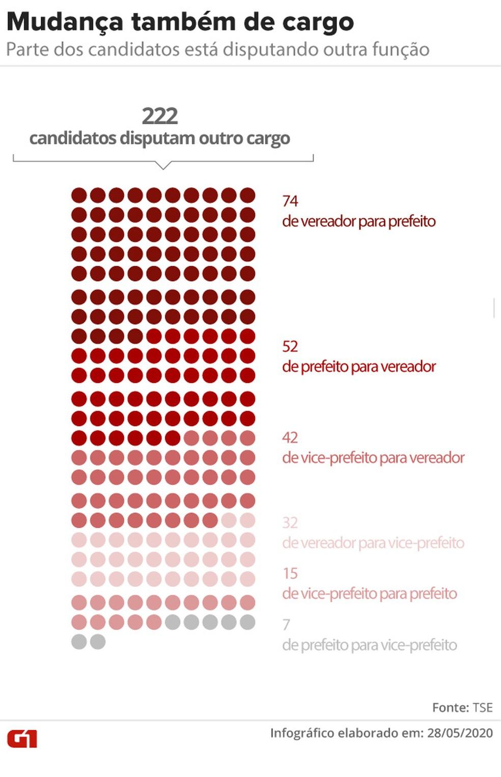 Além de trocar de cidade, parte dos candidatos mudou também o cargo que disputa entre as eleições de 2016 e 2020 — Foto: Aparecido Gonçalves/G1