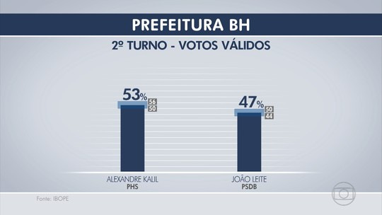 Ibope, votos válidos: Alexandre Kalil tem 53% e João Leite, 47%