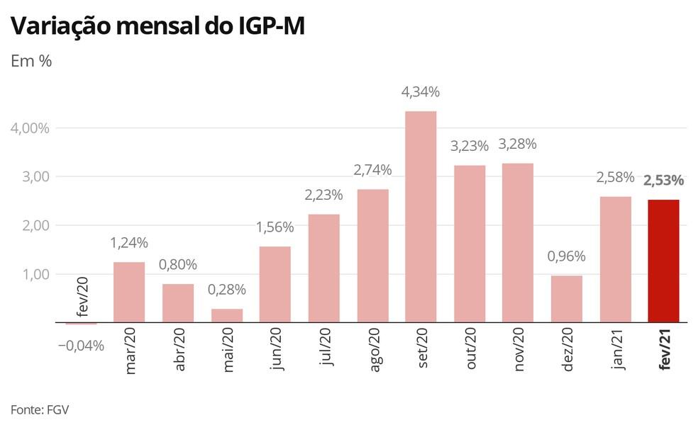 IGP-M - fevereiro de 2021 — Foto: Economia G1