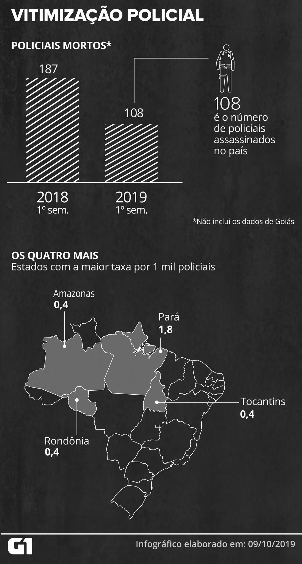 Número de policiais mortos tem caído ano a ano — Foto: Wagner Magalhães/G1