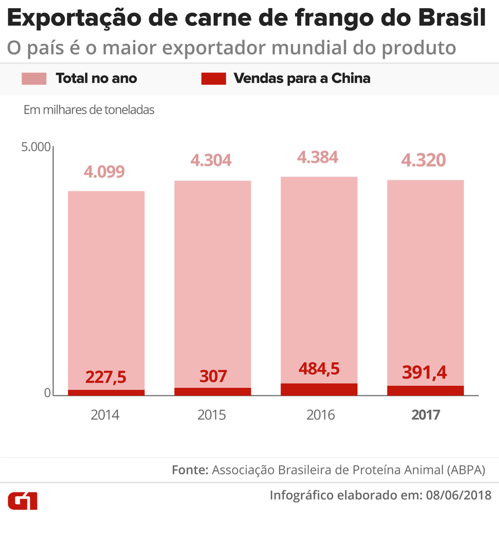 Exportações de frango do Brasil para China (Foto: Infografia: Juliane Monteiro/G1)