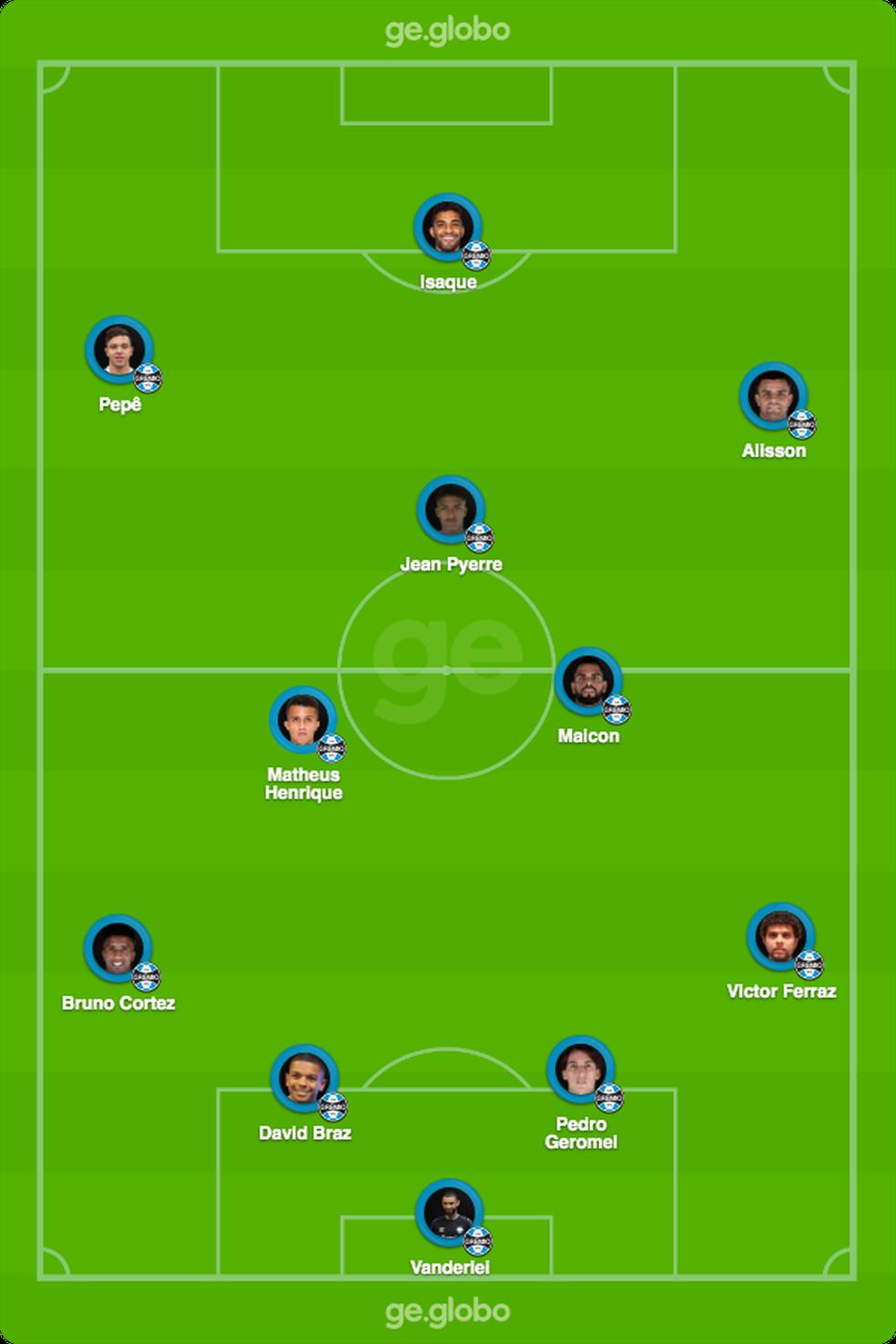 Escalação provável do Grêmio contra o Caxias — Foto: ge