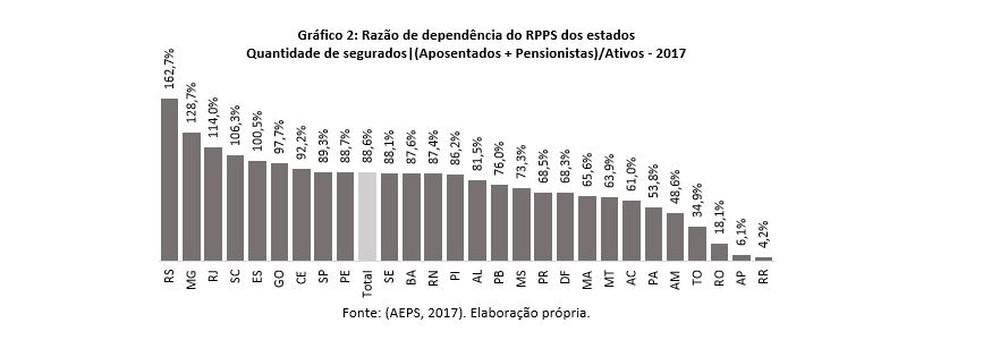 Relação servidores na ativa/aposentados em 2017 — Foto: Pesquisadora do IBRE/FGV, Vilma Pinto