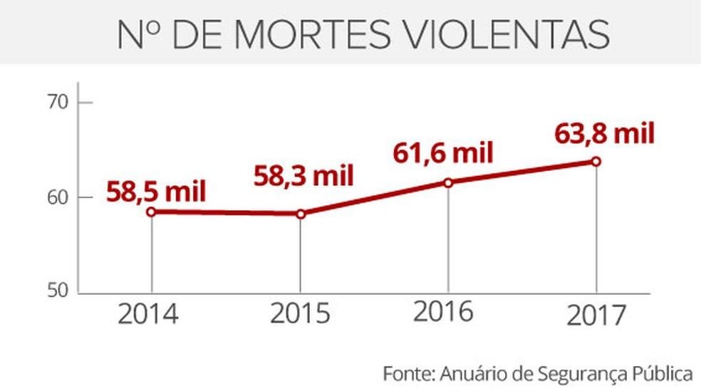 Selo mortes violentas (Foto: Editoria de Arte/G1)