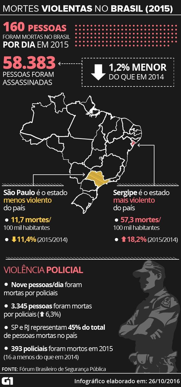 Anuário Brasileiro de Segurança Pública em 2015 (Foto: Editoria de Arte/G1)