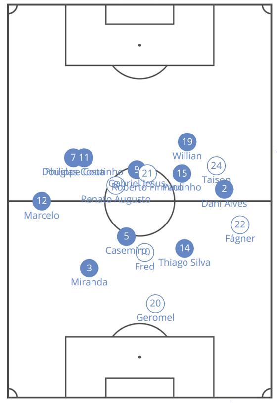 O posicionamento médio do amistoso Brasil 3 x 0 Rússia (Foto: ÉPOCA)