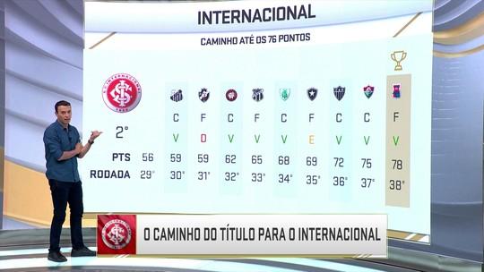 Caminho do título: uma análise dos jogos de Inter e Fla à caça do Palmeiras