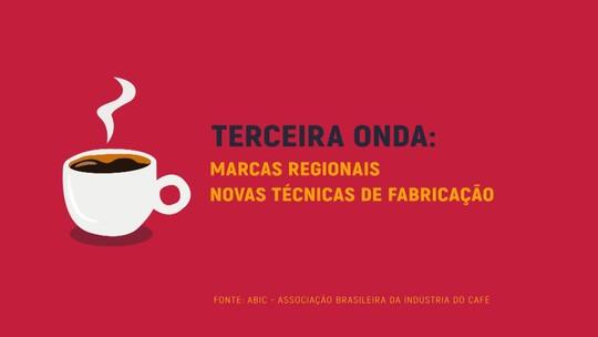 Maior consumidor de café do mundo, Brasil tem expansão em mercado de cafés especiais