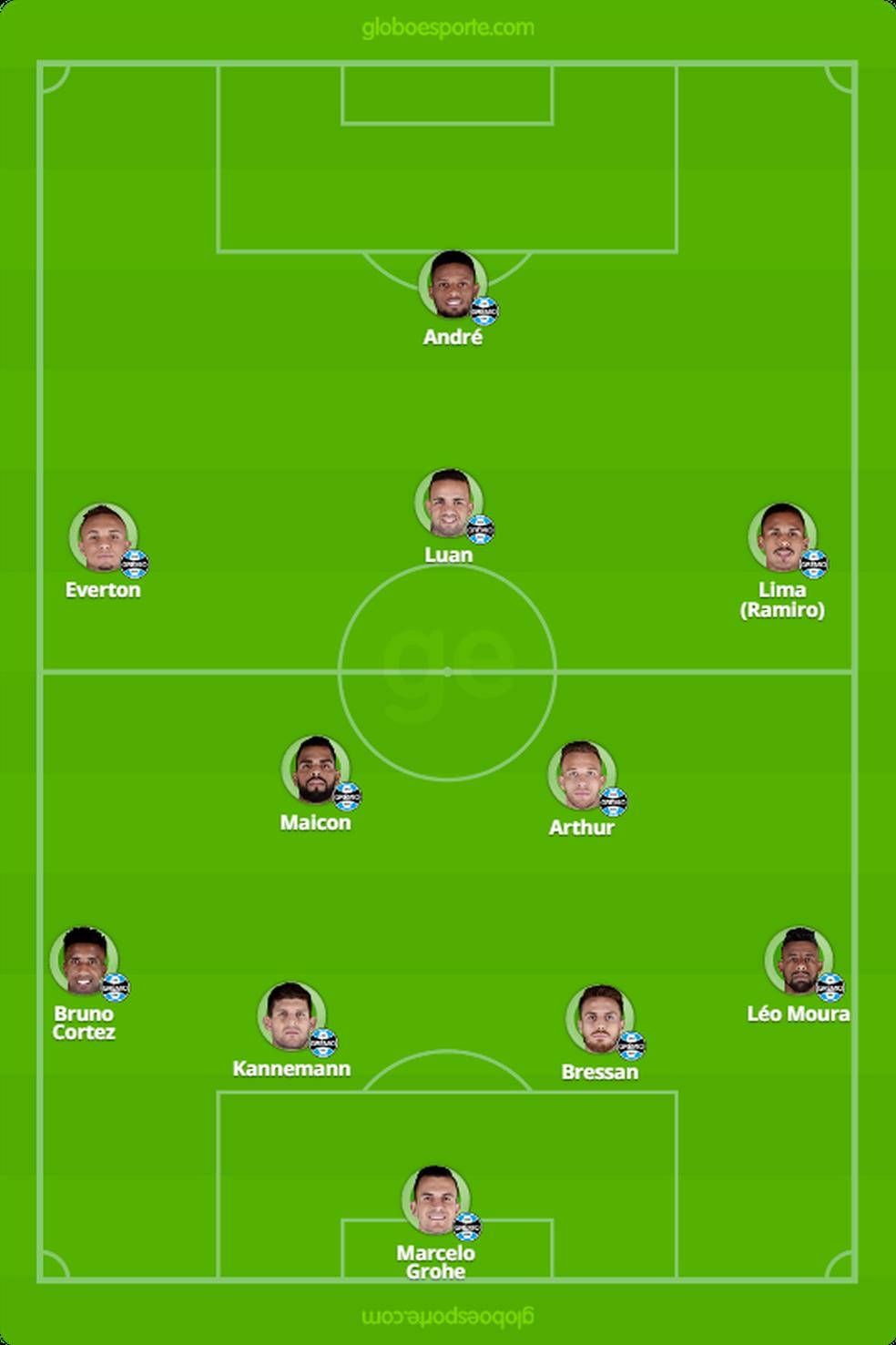 Escalação provável do Grêmio (Foto: GloboEsporte.com)