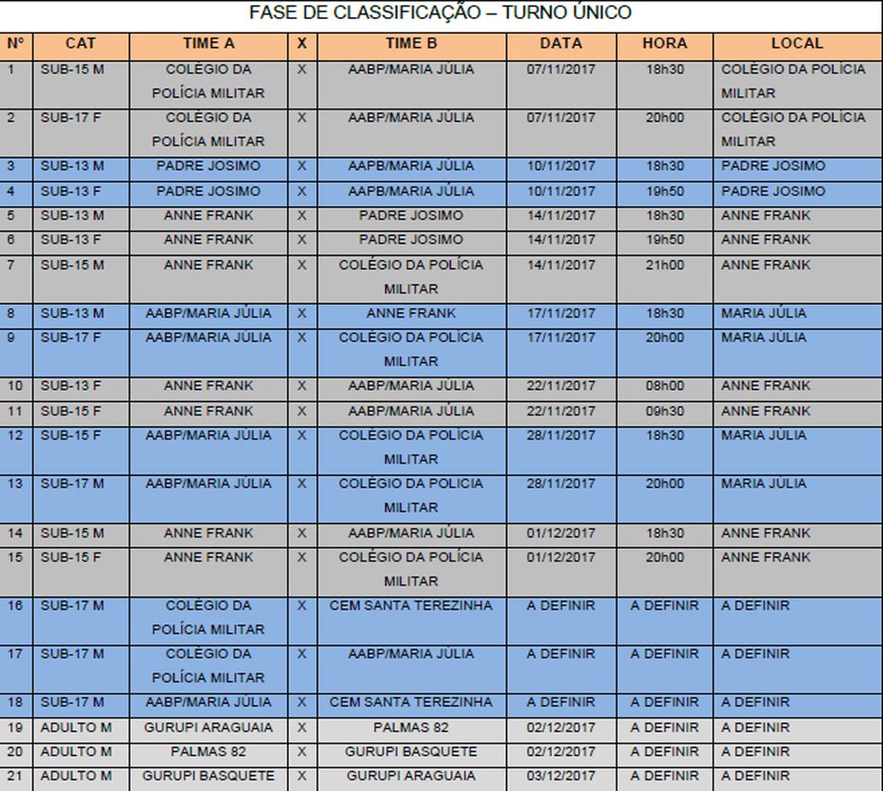 Tabela do Campeonato Tocantinense de Basquete (Foto: Reprodução)