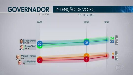 Pesquisa Ibope para o Senado em São Paulo: Suplicy, 29%; Mário Covas, 14%; Major Olimpio, 12%
