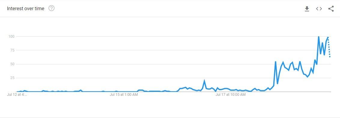 Gráfico de buscas por  'proxalutamida'  no Google
