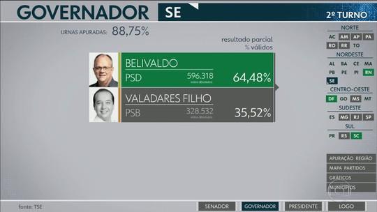 Belivaldo (PSD) é reeleito governador em Sergipe