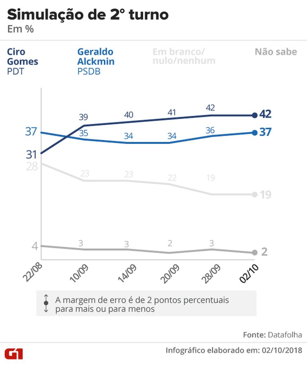 Pesquisa Datafolha – 2 de outubro – simulação de 2º turno entre Ciro x Alckmin — Foto: Arte/G1