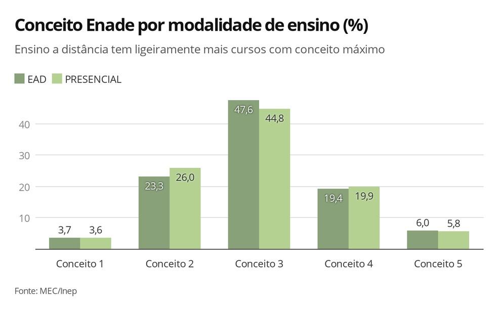 A qualidade dos cursos EAD, segundo o Conceito Enade 2018, foi semelhante à dos cursos presenciais — Foto: Ana Carolina Moreno/G1
