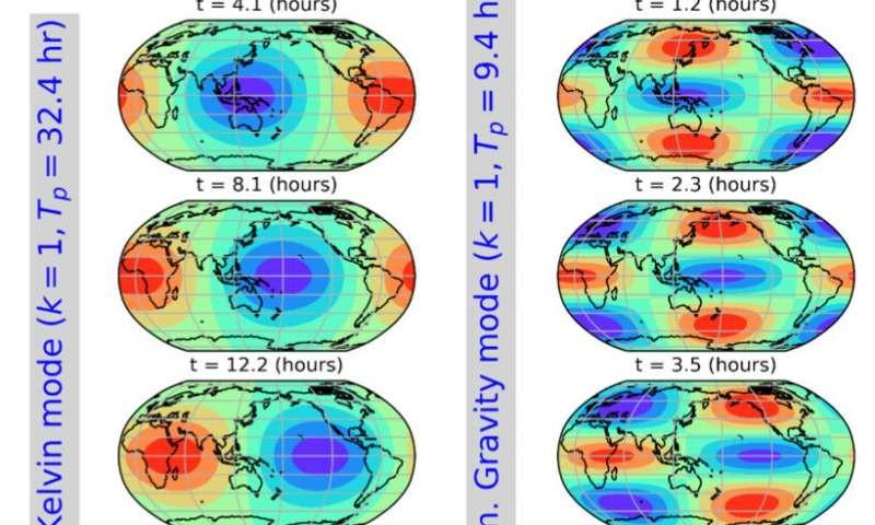 Cientistas descobrem padrão de ondas na atmosfera da Terra. Acima: padrão de áreas de pressão baixa (azul) e alta (vermelha) se movendo para o leste ao longo do tempo (Foto: Sakazaki and Hamilton)