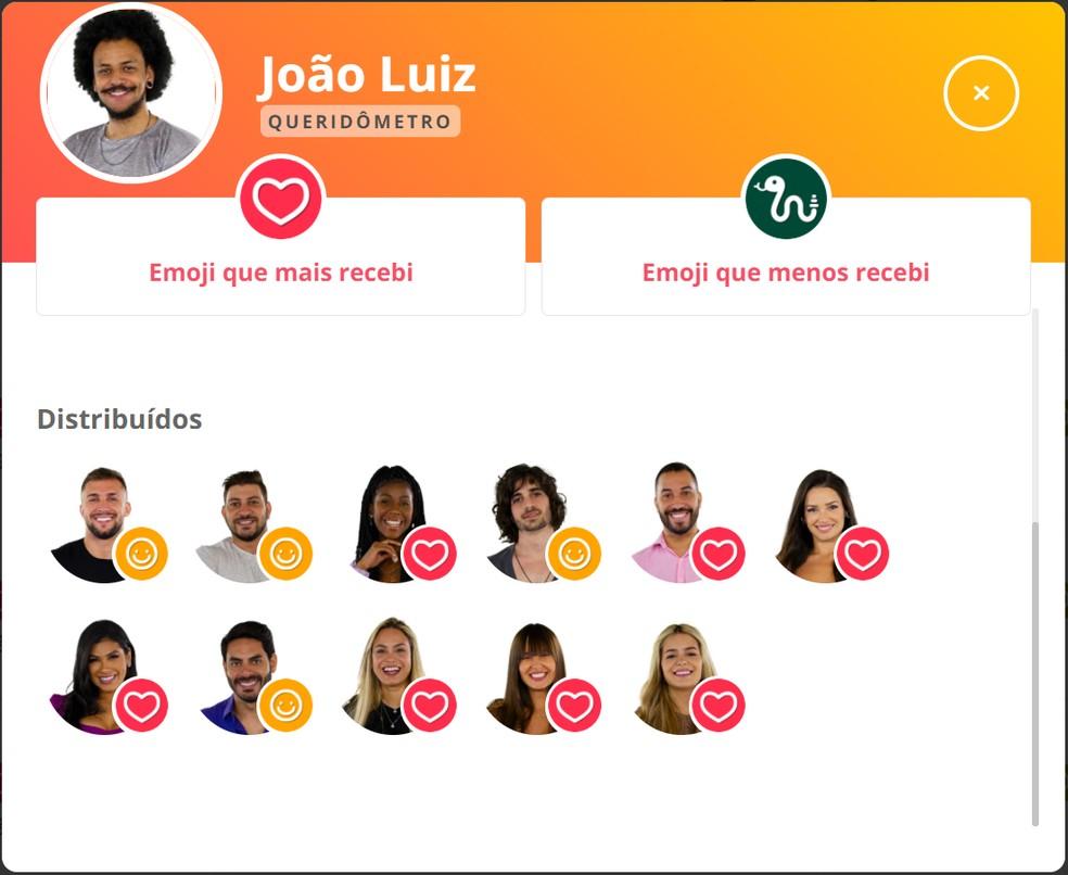 João Luiz — Foto: Gshow