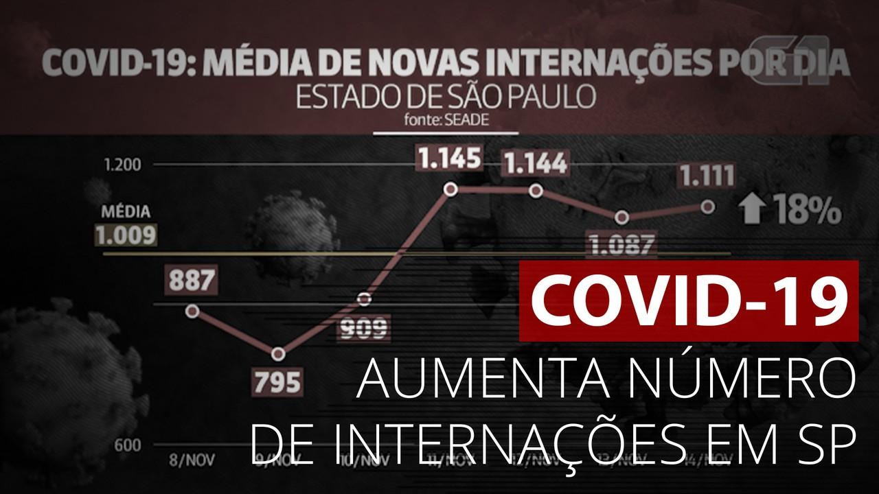 Covid-19: Número de internações em SP aumentam 18%